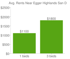 Graph of average rent prices for Egger Highlands San Diego